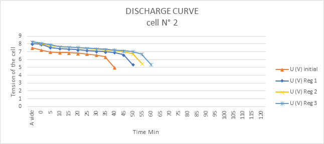 Discharge curve cellular n°2