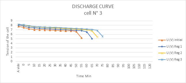gains de 35 à 200% de la capacité initiale battery regeneration